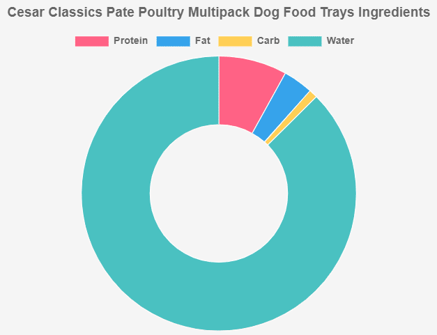 Cesar Classics Pate Poultry Multipack Dog Food Trays Ingredients