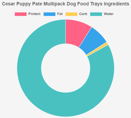 Cesar Puppy Pate Poultry Multipack Dog Food Trays Ingredients